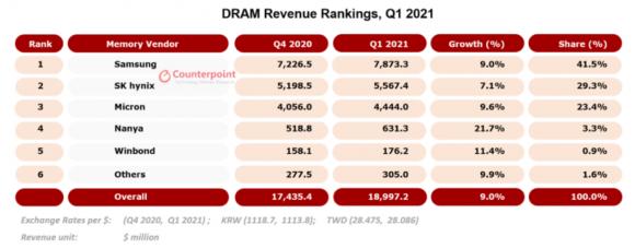 2021年第1四半期のDRAM売上高の画像