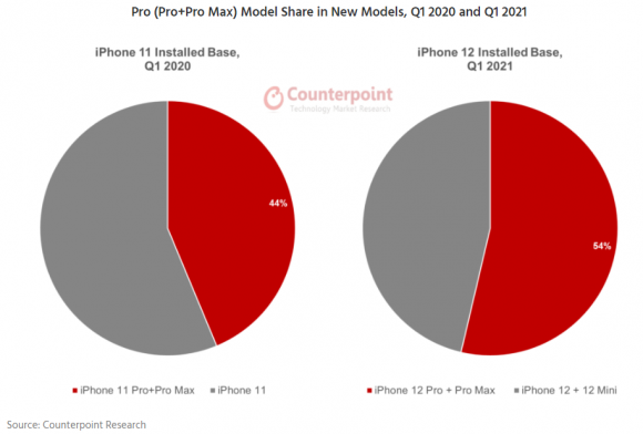 iPhone11/12シリーズのPro/Pro Maxの割合の画像