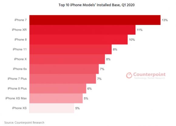2020年第1四半期におけるiPhoneシリーズのシェアの画像