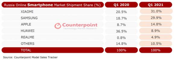 2021年第1四半期におけるロシアオンラインスマートフォン市場のメーカー別シェアの画像