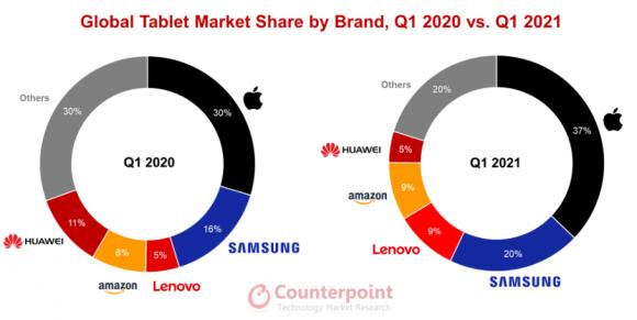 2021Q1のタブレット市場のシェアの画像