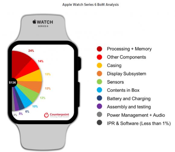 Apple Watch Series 6のBoMコスト