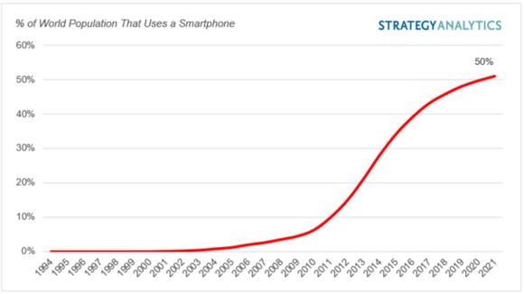 スマートフォン人口