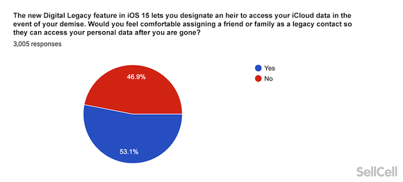 iPhone13 Survey SellCell_1