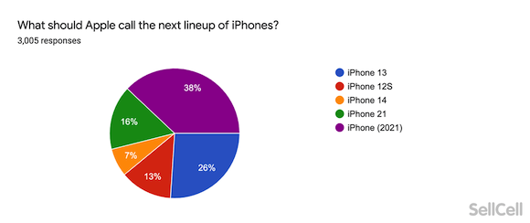 iPhone13 Survey SellCell_10