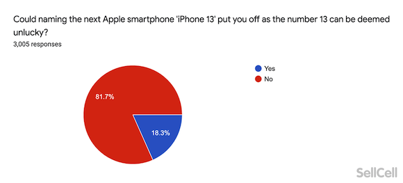 iPhone13 Survey SellCell_5