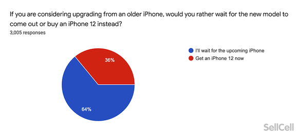 iPhone13 Survey SellCell_7