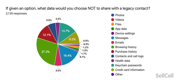 iPhone13 Survey SellCell_8