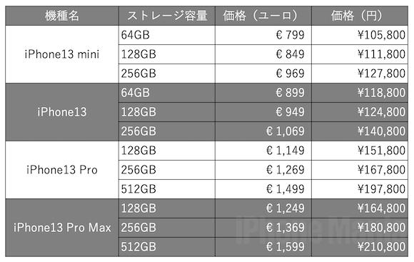 iPhone13 price svetapple 3