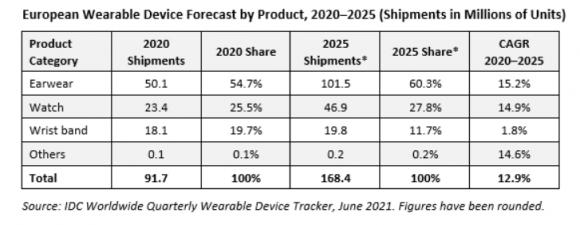 2020年から2025年にかけてのウェアラブル製品の出荷台数