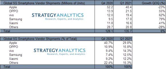 2021年第1四半期の5G通信対応スマートフォンの出荷台数とシェア