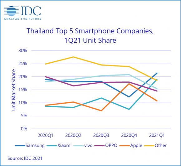 タイのメーカー別スマートフォン市場シェアの画像