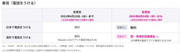 Rakuten Linkの着信有料化