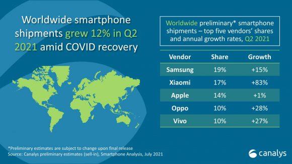 2021年第2四半期のスマートフォン市場のシェア