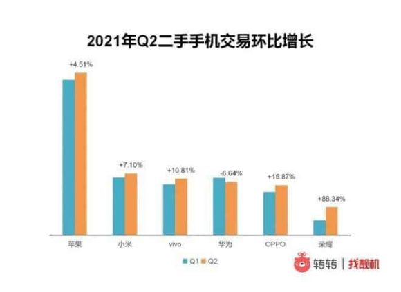 中国中古スマートフォン市場の2021年第2四半期のメーカー別成長率