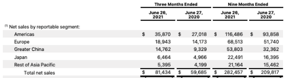 Apple 2021年度第3四半期業績