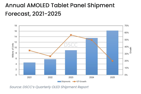 DSCC OLED Report 2