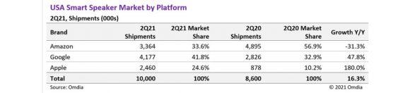 2021年第2四半期のアメリカにおけるスマートスピーカー出荷台数とシェア