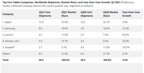 2021年第2四半期のIDCによるタブレット市場のデータ