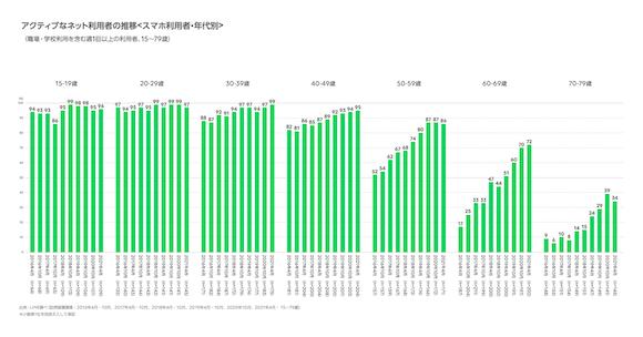 LINE 「インターネットの利用環境 定点調査(2021年上期)」