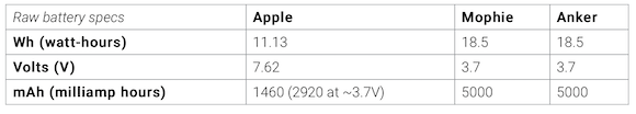 MagSafe Battery compare_3