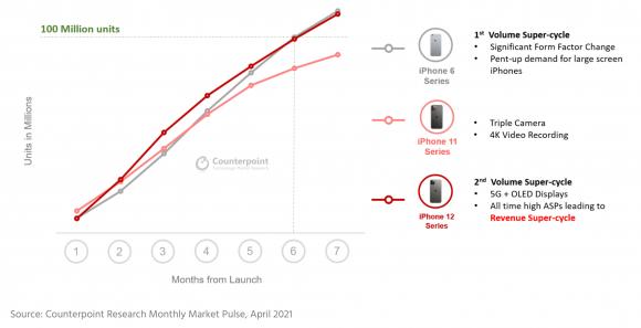 iPhone6、iPhone11、iPhone12シリーズの累計販売台数の推移
