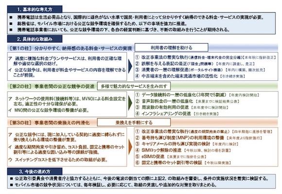 総務省「競争ルールの検証に関する報告書2021(案)」