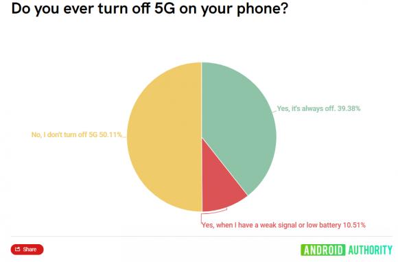 Android Authorityによる5G通信機能についてのアンケート結果