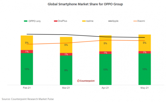 OPPO、realme、OnePlusのシェア推移