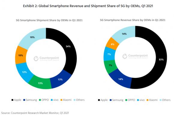2021年第1四半期のメーカー別5G通信対応スマートフォン収益および出荷台数シェアの画像