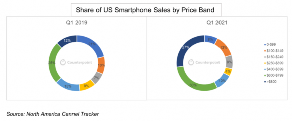 2019Q1と2021Q1の価格帯別スマートフォンシェアの画像