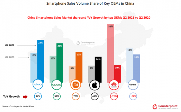 2021年第2四半期の中国スマートフォン市場のメーカー別シェアと成長率
