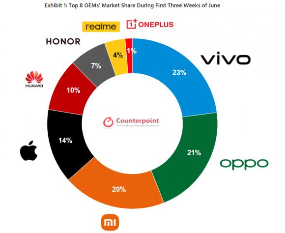 中国の618商戦におけるメーカー別スマートフォン販売台数シェアの割合