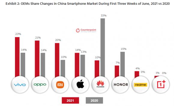 2020年と2021年の中国618商戦でのメーカー別スマートフォン販売台数シェア