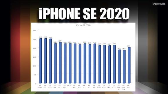 iOS14.7 バッテリーテスト