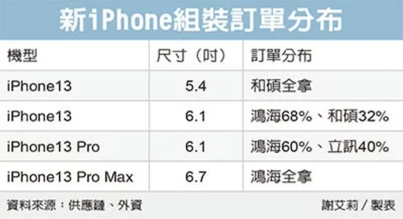 iPhone13 assemble UDN