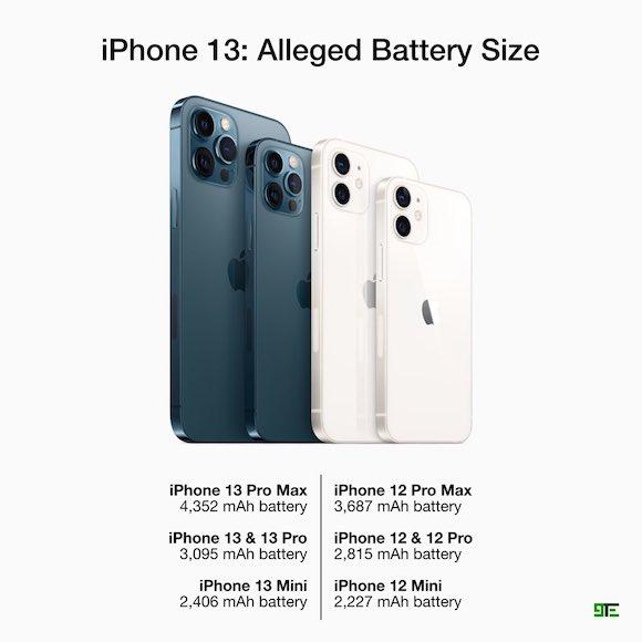 iPhone13 battery 9TE
