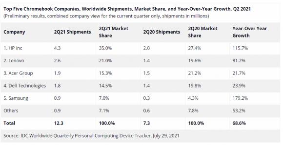 2021年第2四半期のIDCによるChromebook市場のデータの