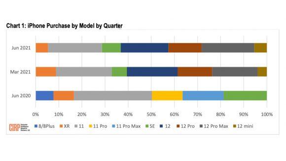 2021年第2四半期におけるiPhoneの機種別販売台数構成比
