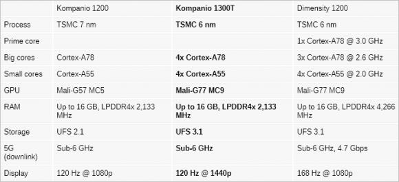 Kompanio 1300Tのスペック比較