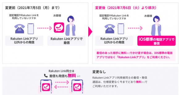 Rakuten LInkの仕様変更その1