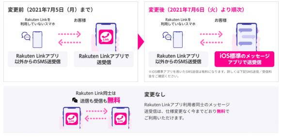 Rakuten LInkの仕様変更その2