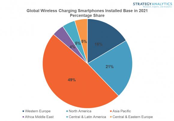 ワイヤレス充電対応スマートフォンの地域別インストールベース台数シェアの画像