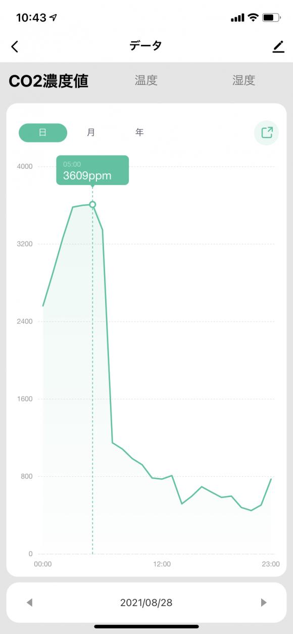sparoma PTH-8で測定した寝室のCO2濃度
