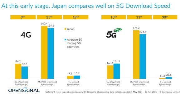 日本 5G