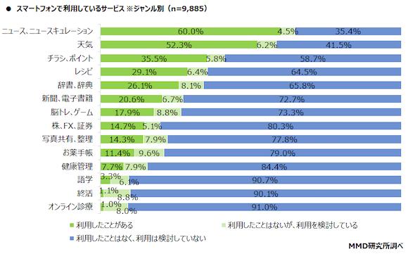 MMD研究所「2021年シニアのスマートフォン・フィーチャーフォンの利用に関する調査」