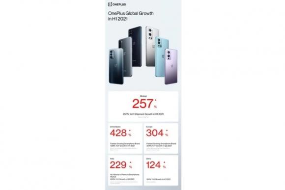 OnePlusの2021年上半期の成長率