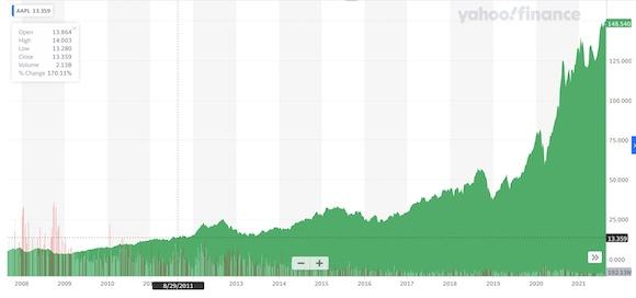Apple 株価 AAPL
