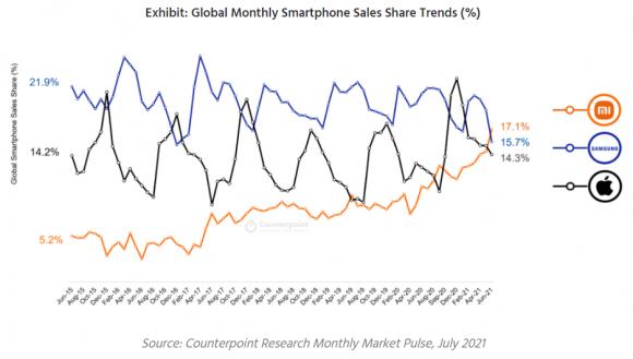XiaomiとSamsungとAppleの月間スマートフォン販売台数シェアの推移の画像