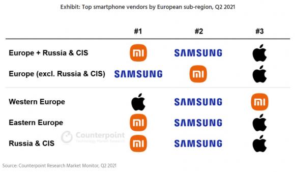 2021年第2四半期におけるヨーロッパ各地域のスマートフォンシェアランキング
